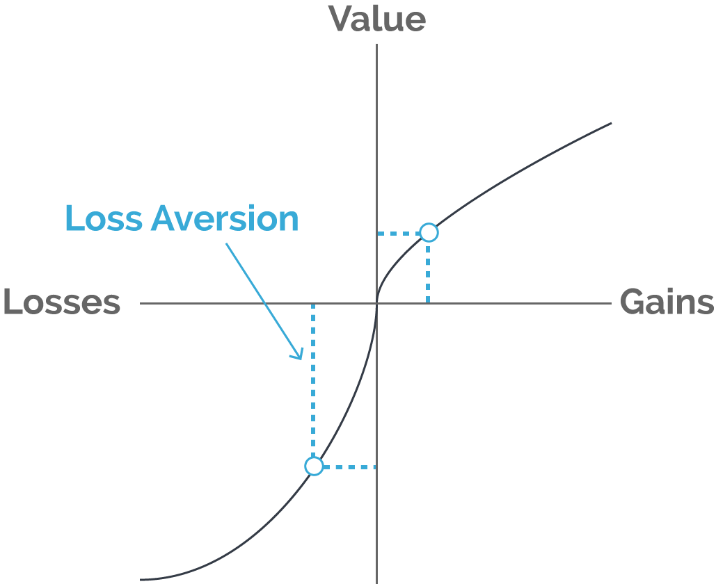 Loss Aversion Graph